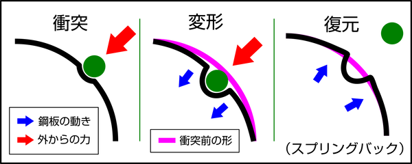 フェンダーの凹み(イメージ)