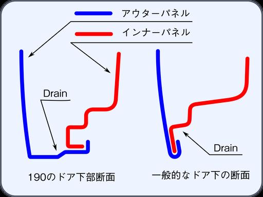 ドアの構造断面図